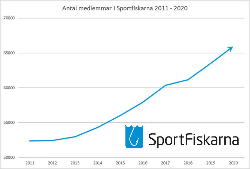 Sportfiskarna fortsätter att växa